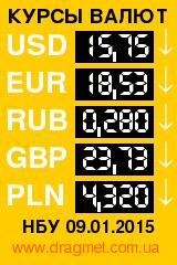Курсы валют: курс евро, доллара, рубля, фунта и злотого