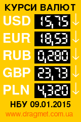 Курси валют: курс євро, долара, рубля, фунта і злотого